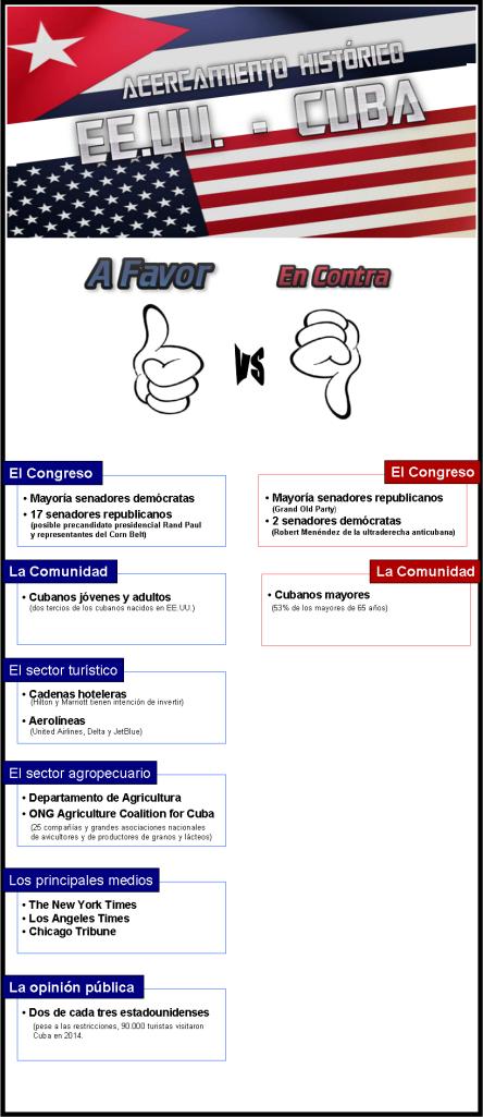 infografia opinio usa sobre realciones con cuba